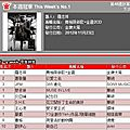 Jolin ranks #9 on 5music and #4 on g-music for her 12th week!
