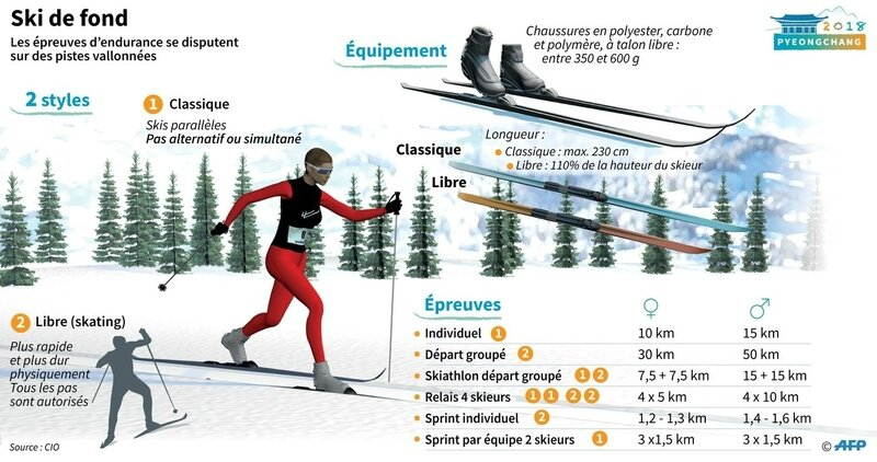 Ski de fond Styles classique & free Doc AFP