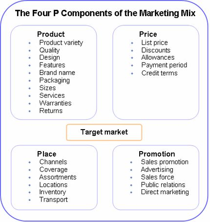 4ps of airline marketing The qantas marketing mix marketing essay print reference this  qantas airlines is the largest airline company in australia enjoying a major dominance in the.