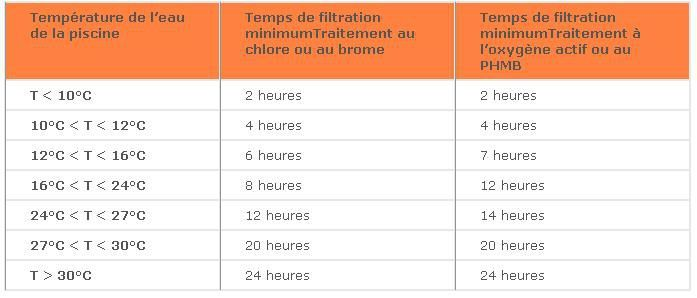 Comment Calcule T On Le Temps De Filtration D 39 Une Piscine