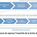 PIPAME___repenser_chaine_de_conception_en_fabrication_additive