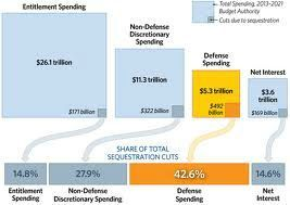 budget cuts sequestrations 2