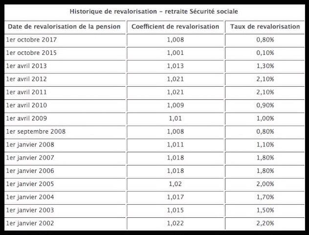 historique revalorisation retraite ss