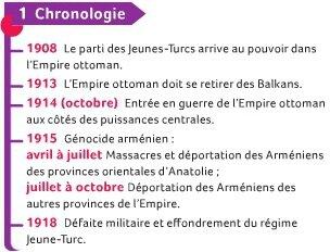 Génocide arménien - Chronologie
