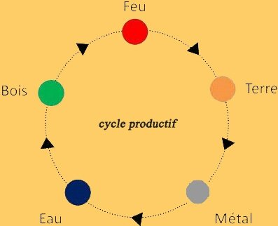 cycle production