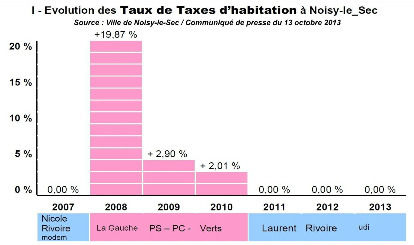 Evolution taxe habitation noisy-le-Sec 2008 2013b