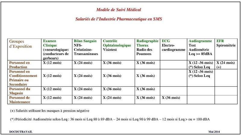 Mod_le_de_Suivi_M_dical_Industrie_Pharmaceutique