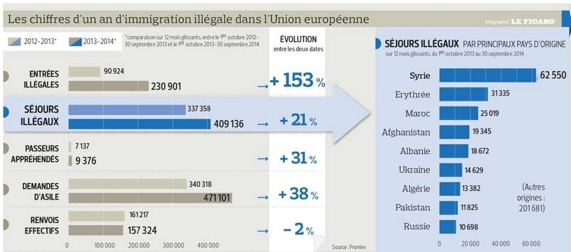 immigration france chiffre projet pour la france