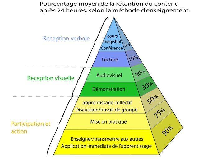 PyramideApprentissages
