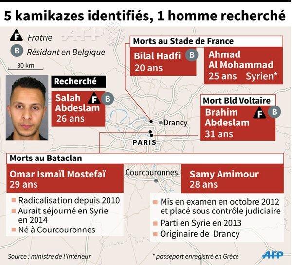terroristes AFP