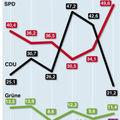 Le spd obtient la majorité absolue aux élections de hambourg
