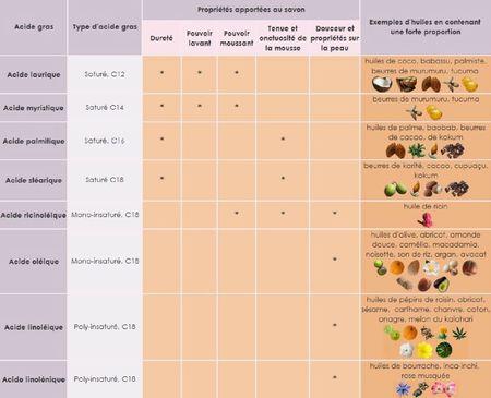 tableau acides gras