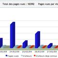 Merci encore - 1er mars 2009 = 1000 ème visiteur