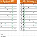 Sea et bpl : les horaires en décadence