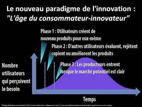 L'innovation vient des utilisateurs