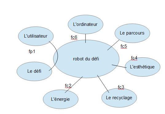 Voici Le Schema Pieuvre Du Robot Du D U00e9fi