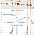 Safetynex driving risk estimation during driving : anticipation of danger
