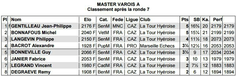 Master A 2015