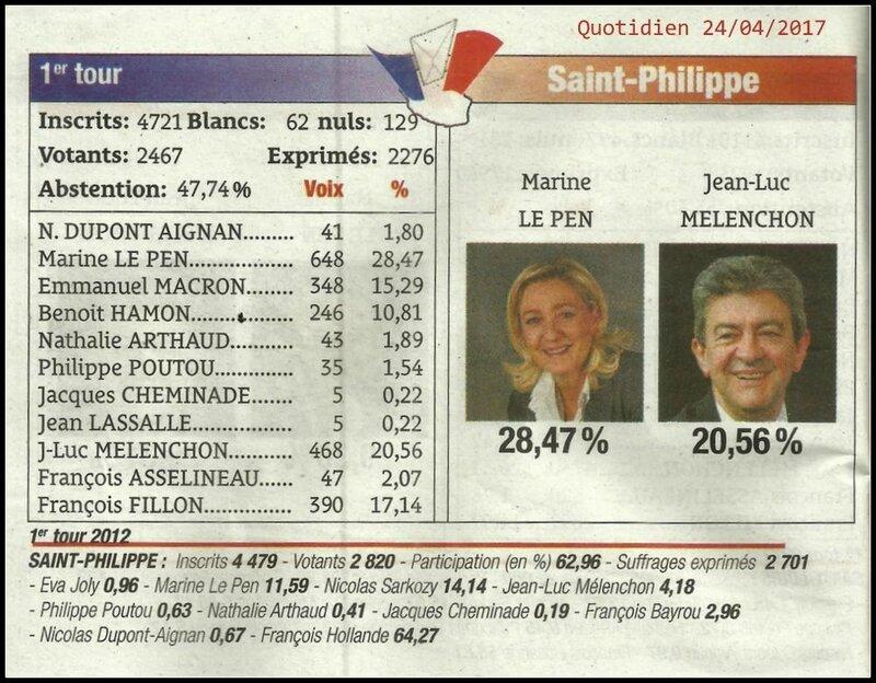 Election 1er tour St-Philippe 2017 détail