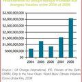 Comment l'europe et la banque mondiale subventionnent le réchauffement climatique