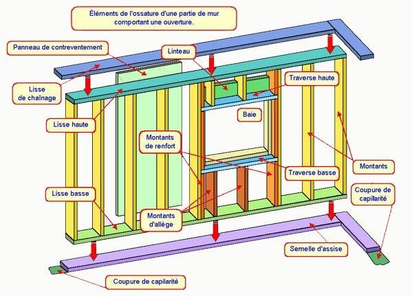 Squelette de l 39 ossature el matos constructions et passions for Fenetre ossature bois