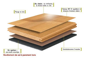 parquet massif contrecoll ou stratifi lequel choisir. Black Bedroom Furniture Sets. Home Design Ideas