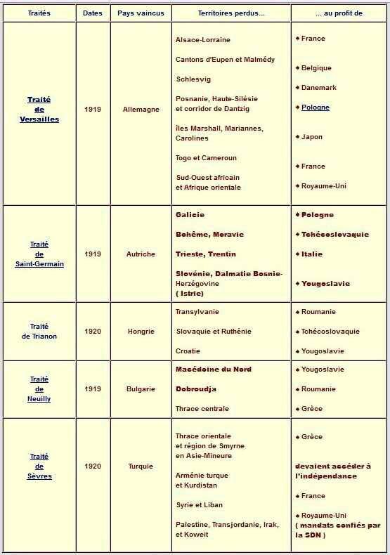 Traités 1919-1922