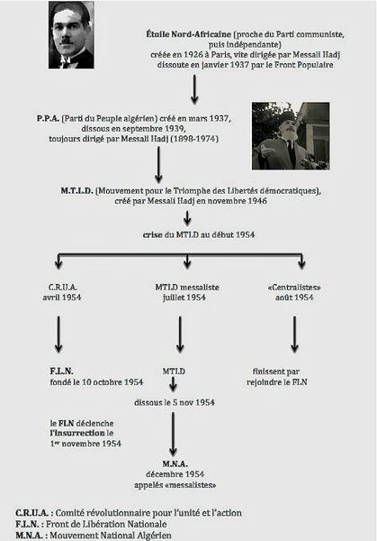 généalogie FLN (2)