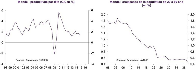 graph_Natixis_Pte et pop mondiale