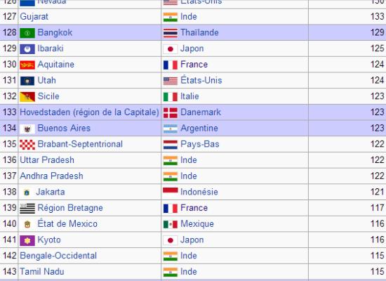 classement PIB régions du monde bretagne