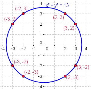 EquationCercle