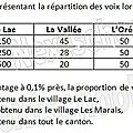 1ere stmg - proportion - 1 - pourcentage d'une partie - correction