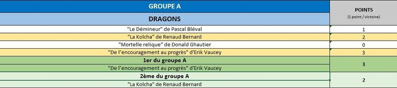 Resultats Groupe A