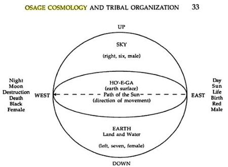 Osage_cosmology_and_Tribal_Org