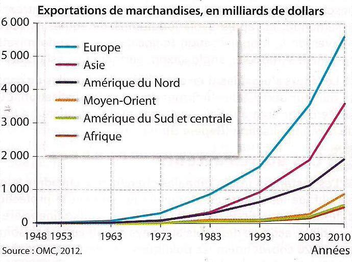 graphique flux commerciaux - augmentation échanges marchandises 2