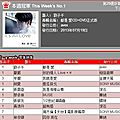Muse: jolin ranks #6 on g-music and #7 on 5music!