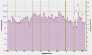 s11 Boston sortie cool 50' 18-02-2012, Vitesse - Distance