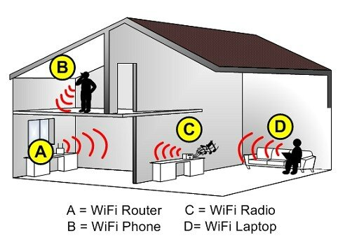 How-to-WiFi