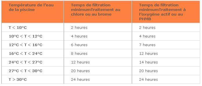 comment calcule t on le temps de filtration d 39 une piscine par jour robot vortex 1. Black Bedroom Furniture Sets. Home Design Ideas