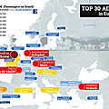 transport-Top 30 Airports in Europe - 2017 based on the airport traffic (passengers on board)