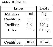 Convertisseur nadou cuisine - Conversion mesures cuisine ...