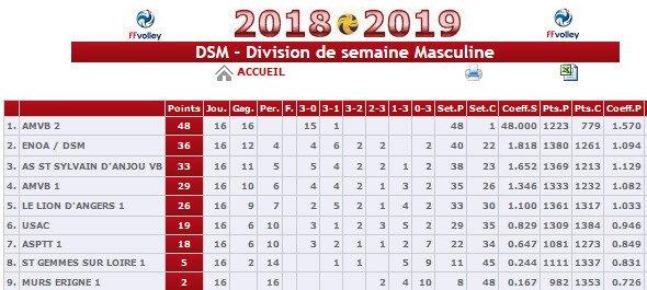 2018-2019_Chpt_Mxt_DSM_classement_final