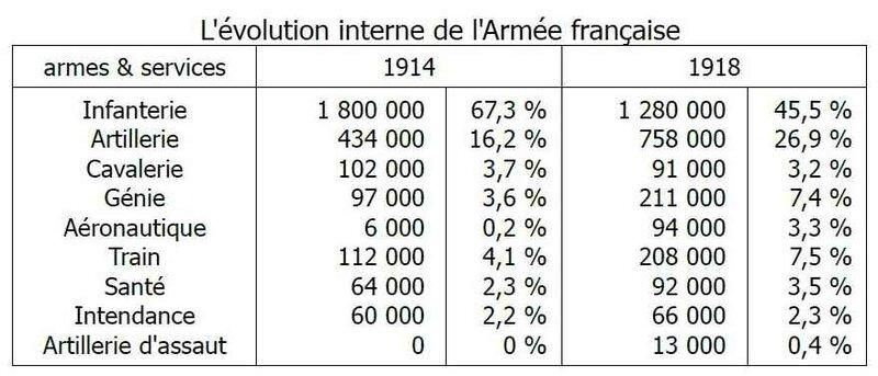 évolution de l'armée fr