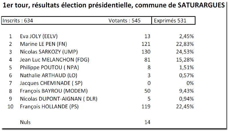 présidentielles 2012 saturargues