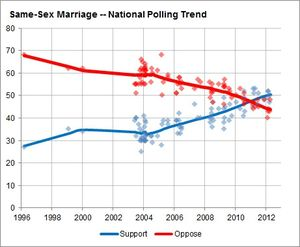 national poll on gay marriage
