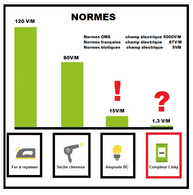 Normes