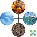 Swap des 4 éléments