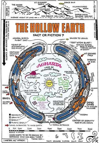 La Terre creuse