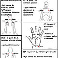 Points d'acupression