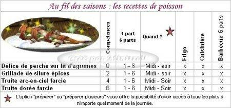 recettes_de_poisson_tableau